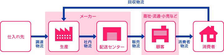 物流業界はいま|日本ロジテム株...